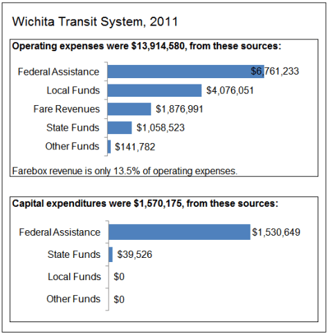 Wichita Transit Finances, 2011