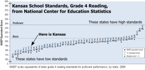 Kansas Grade 4 Reading Standards