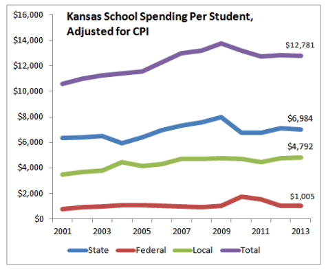 Kansas school spending, per student, from state, local, and federal sources, adjusted for inflation.