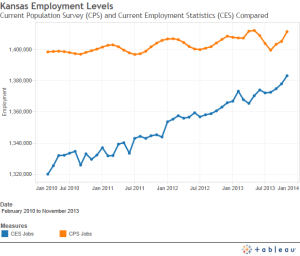 cps-ces-jobs-compared-2013-12
