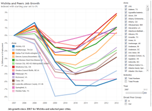 wichita-peer-job-growth-2007-2014-01