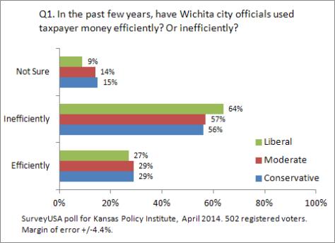 kansas-policy-institute-2014-04-q01-03