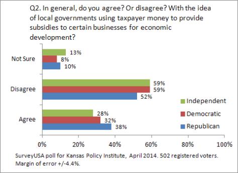 kansas-policy-institute-2014-04-q02-02