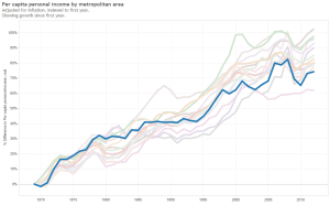 Wichita per capita income growth compared to peers. Click for larger version.
