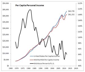 Wichita per capita income compared to the nation. Click for larger version.