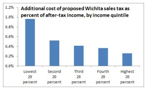 Additional cost of proposed Wichita sales tax as percent of after-tax income, by income quintile