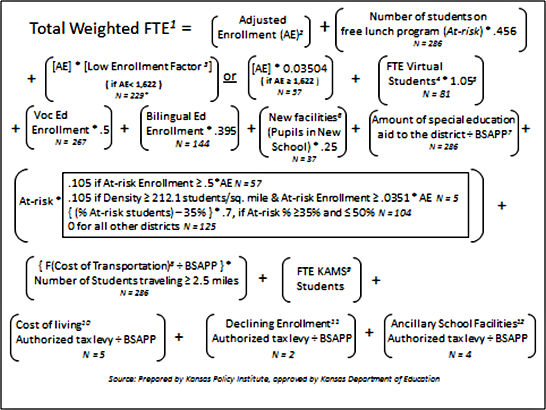 Kansas School Finance Formula, from Kansas Policy Institute, August 2014