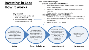 Wichita Investing in Jobs, How it Works