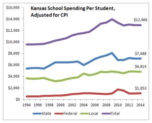Kansas school spending per student, adjusted for CPI, 2014