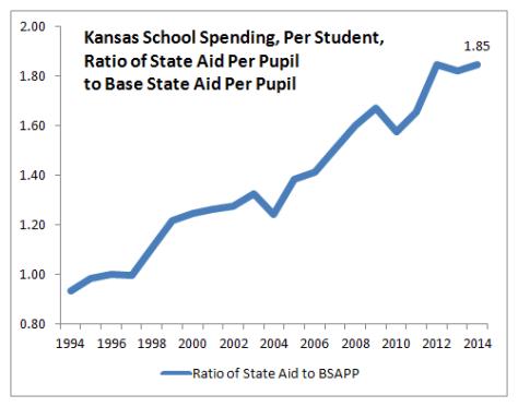 Kansas school spending per student, ratio of state aid per pupil to base state aid per pupil, 2014