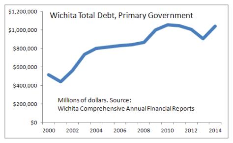 Wichita Total Debt, Primary Government, 2014