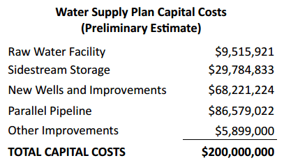 Wichita Water Supply Plan Capital Costs