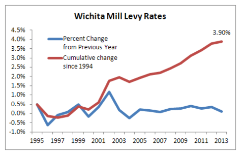Wichita property tax mill levy 1994 to 2013 chart