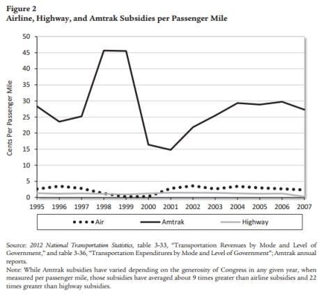 Airline, Highway, and Amtrak Subsidies per Passenger Mile, Cato Institute, 2012