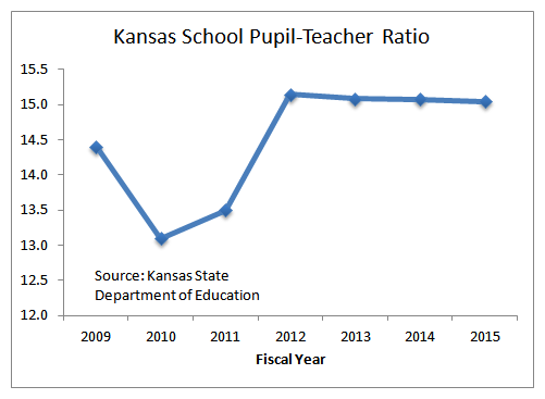 Kansas School Pupil-Teacher Ratio