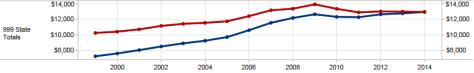 Kansas school spending, per pupil