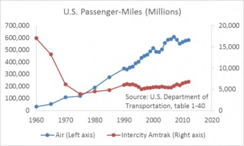 U.S. Passenger Miles, Air and Amtrak. Note difference in scales.