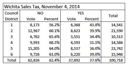 Wichita sales tax election district results table 2014-11-04