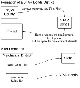 STAR bonds in Kansas. Click for larger version.