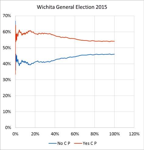 Results from the Wichita marijuana ballot question, April 2015.