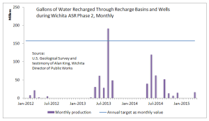 Gallons of Water Recharged Through Recharge Basins and Wells during Wichita ASR phase II
