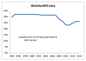 Wichita mill levy, percent dedicated to debt service. Click for larger version.