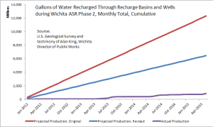 Gallons of Water Recharged Through Recharge Basins and Wells during Wichita ASR Phase II, cumulative