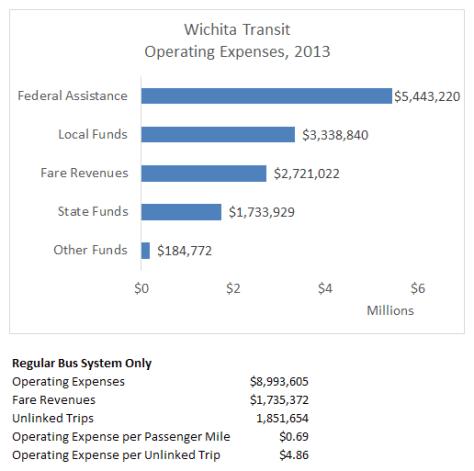 Wichita transit system snapshot 2013