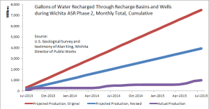 Gallons of Water Recharged Through Recharge Basins and Wells during Wichita ASR Phase II, cumulative since July 2013.