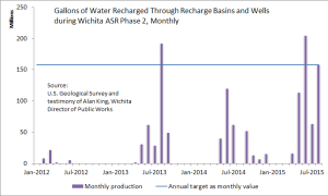 Gallons of Water Recharged Through Recharge Basins and Wells during Wichita ASR phase II.