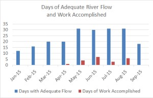 ASR days of flow and work through 2015-09