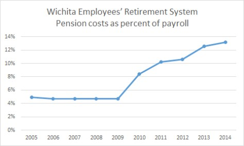 Wichita Employee Retirement System Contributions Percent 2015-10