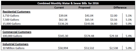 Wichita Combined Monthly Water and Sewer Bills for 2016