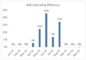 ASR operating efficiency through 2015-11