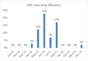 ASR operating efficiency through 2015-12