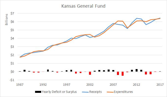 Kansas General Fund 2016-01