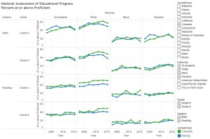 Colorado and Kansas NAEP scores by ethnicity. Click for larger.