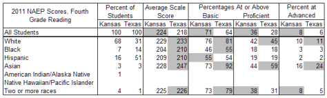 Kansas and Texas reading scores