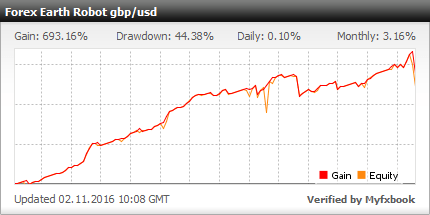 Forex Earth Robot - Demo Account Trading Results Using This Expert Advisor And The GBPUSD Currency Pair