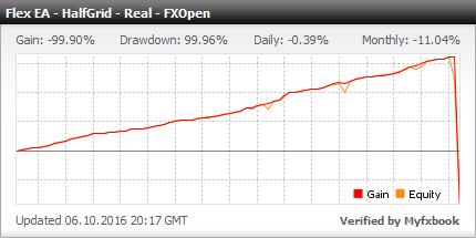 Forex Flex Expert Advisor - Live Account Statement With Flex EA Uses Half Grid Strategy