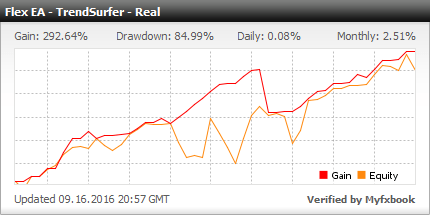 Forex Flex Trading Robot - Live Account Statement With Forex Flex Expert Advisor Uses The Trendsurfer Strategy - Added In 2016