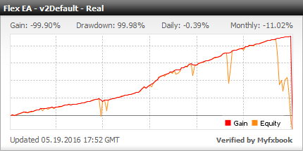 Forex Flex EA - Live Account Statement With Forex Flex Expert Advisor Using New Trading Strategy With VIP Set File - Added In 2016