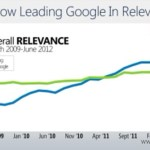 Bing Continues To Gain Search Share Verses Google!
