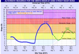 Heavy Rainfall Causes HUGE Spike In White River Depth