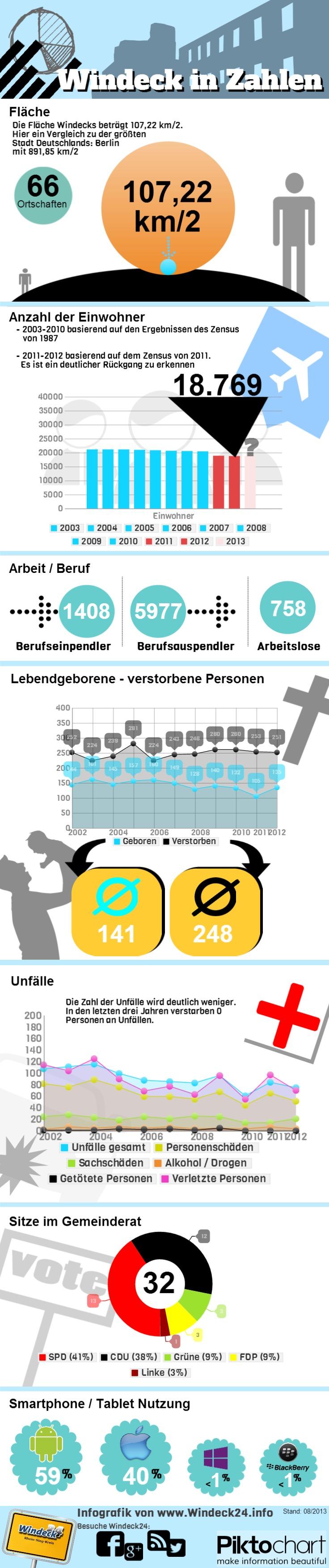 Windeck in Zahlen - Fläche, Geburten, Arbeitslose, Smartphone Nutzung