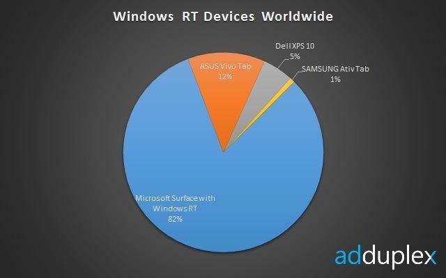 weltweite Verteilung der Windows RT Geräte