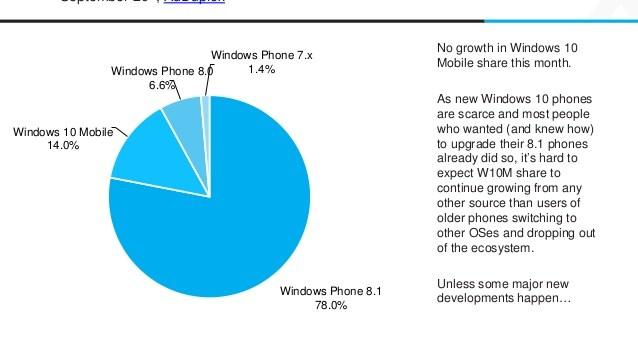 Windows 10 Mobile-Verteilung: Weiterhin nur auf 14 Prozent aller Windows Phones