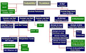 akad-bank-syariah