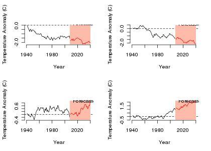 Arcsine climate forecast