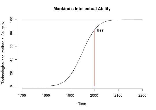 IQ through time